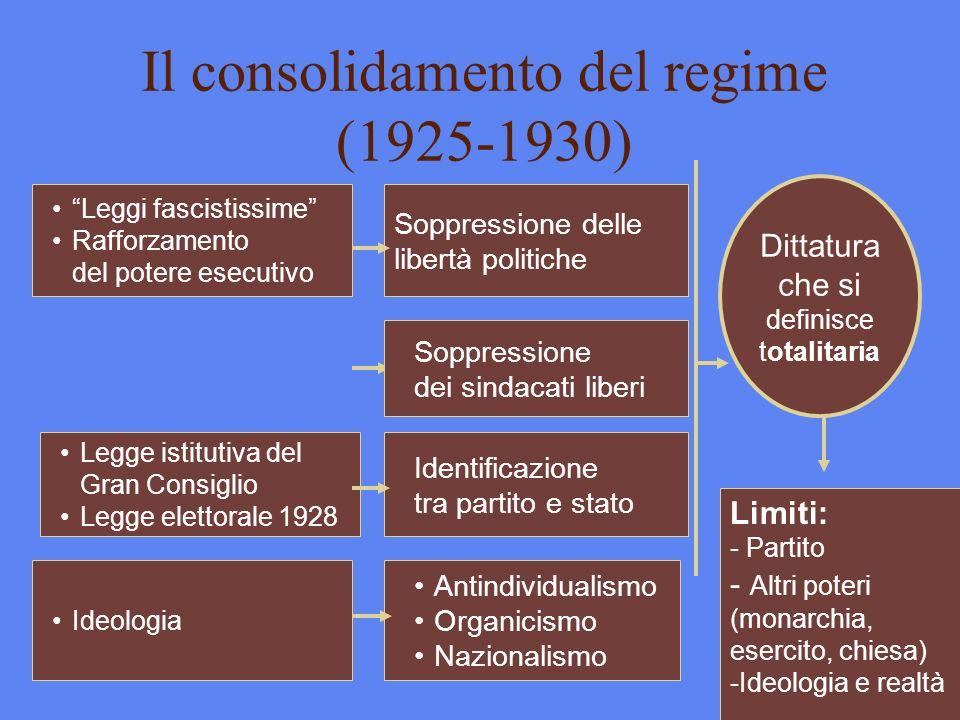 Il consolidamento del regime (1925-1930) Leggi fascistissime Rafforzamento del potere esecutivo Legge istitutiva del Gran Consiglio Legge elettorale 1