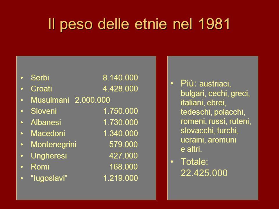 Il peso delle etnie nel 1981 Serbi8.140.000 Croati 4.428.000 Musulmani2.000.000 Sloveni 1.750.000 Albanesi1.730.000 Macedoni1.340.000 Montenegrini 579
