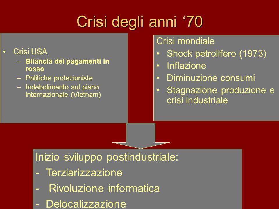 Crisi degli anni 70 Crisi USA –Bilancia dei pagamenti in rosso –Politiche protezioniste –Indebolimento sul piano internazionale (Vietnam) Crisi mondia