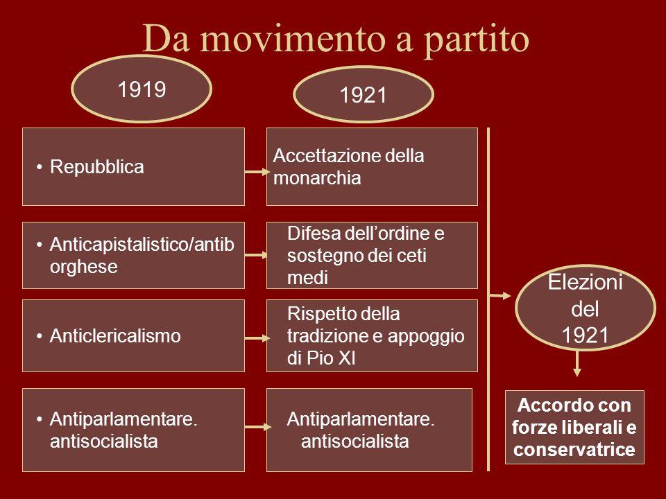 Da movimento a partito Repubblica Anticapistalistico/antib orghese Anticlericalismo Antiparlamentare. antisocialista Difesa dellordine e sostegno dei
