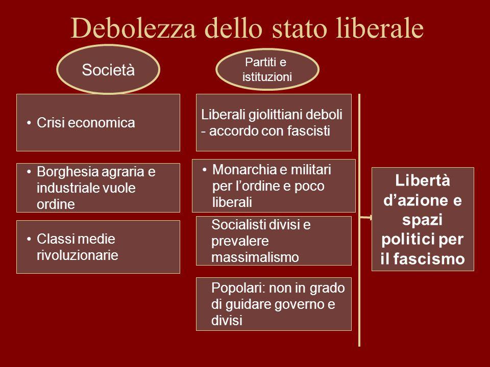 Debolezza dello stato liberale Crisi economica Borghesia agraria e industriale vuole ordine Classi medie rivoluzionarie Socialisti divisi e prevalere
