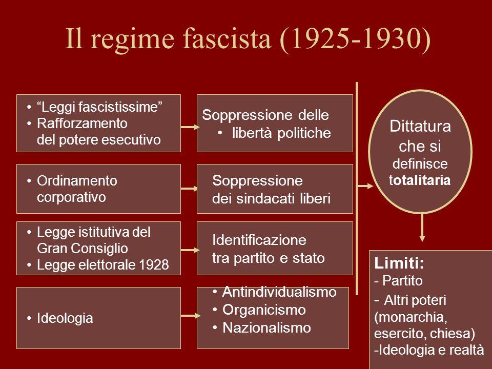 Il regime fascista (1925-1930) Leggi fascistissime Rafforzamento del potere esecutivo Ordinamento corporativo Legge istitutiva del Gran Consiglio Legg