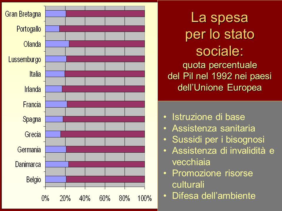 La spesa per lo stato sociale: quota percentuale del Pil nel 1992 nei paesi dellUnione Europea Istruzione di base Assistenza sanitaria Sussidi per i bisognosi Assistenza di invalidità e vecchiaia Promozione risorse culturali Difesa dellambiente