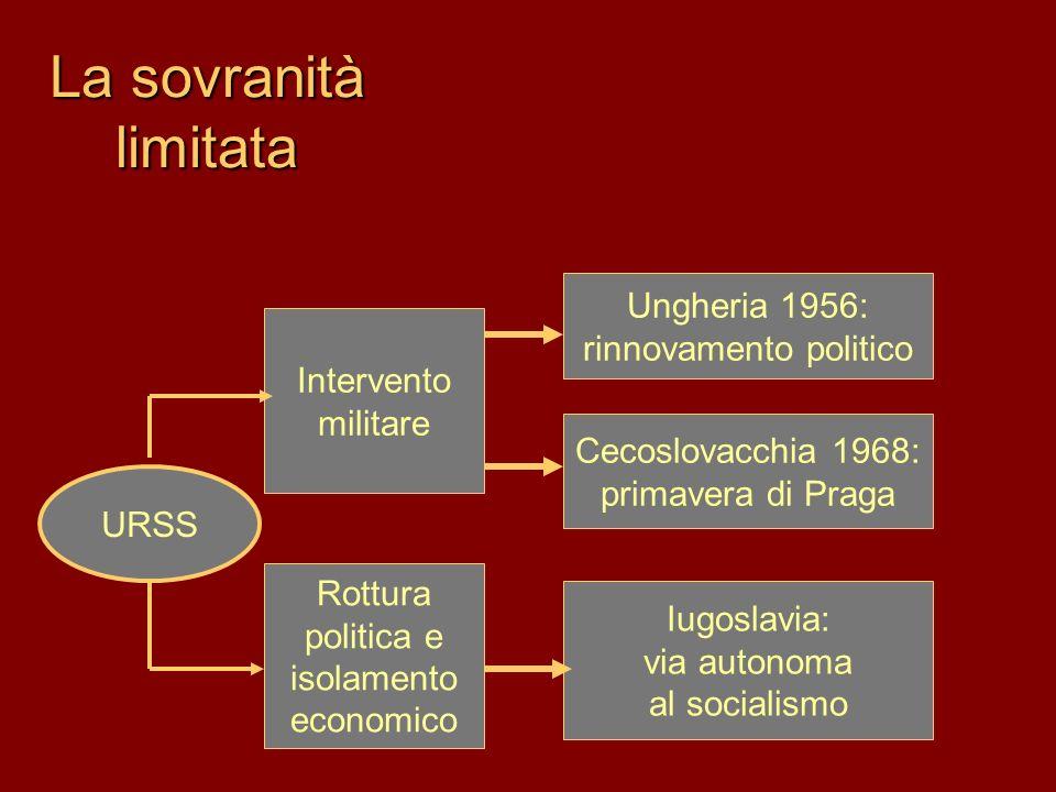 La sovranità limitata Ungheria 1956: rinnovamento politico Cecoslovacchia 1968: primavera di Praga Iugoslavia: via autonoma al socialismo Rottura politica e isolamento economico Intervento militare URSS