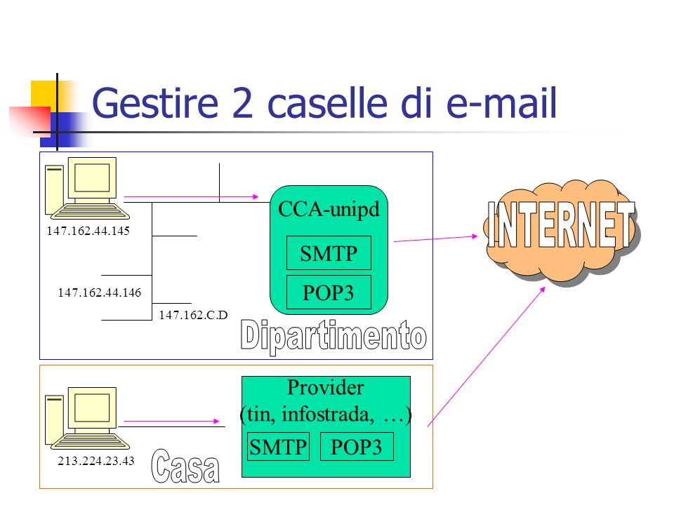 Provider (tin, infostrada, …) CCA-unipd Gestire 2 caselle di e-mail SMTP POP3 147.162.44.145 147.162.44.146 147.162.C.D 213.224.23.43 SMTPPOP3