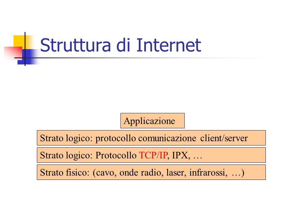Struttura di Internet Strato fisico: (cavo, onde radio, laser, infrarossi, …) Strato logico: Protocollo TCP/IP, IPX, … Strato logico: protocollo comunicazione client/server Applicazione