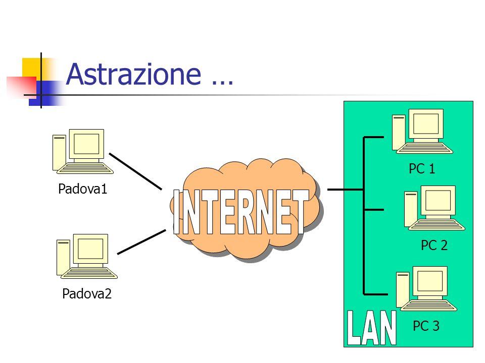 Astrazione … Padova1 Padova2 PC 1 PC 2 PC 3