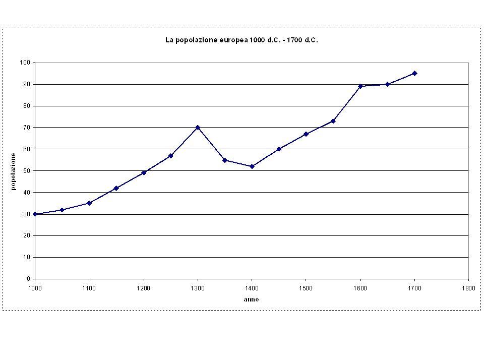 REGIMI DEMOGRAFICI POPOLAZIONE PREINDUSTRIALE -Alta natalità (30-35 per mille) -Alta mortalità (30-35 per mille) -Ridotta crescita demografica (1-3 per mille) POPOLAZIONE ATTUALE -Bassa natalità (10 per mille) -Bassa mortalità (10 per mille) -Stagnazione demografica, declino -Adozione generalizzata di sistemi di controllo delle nascite