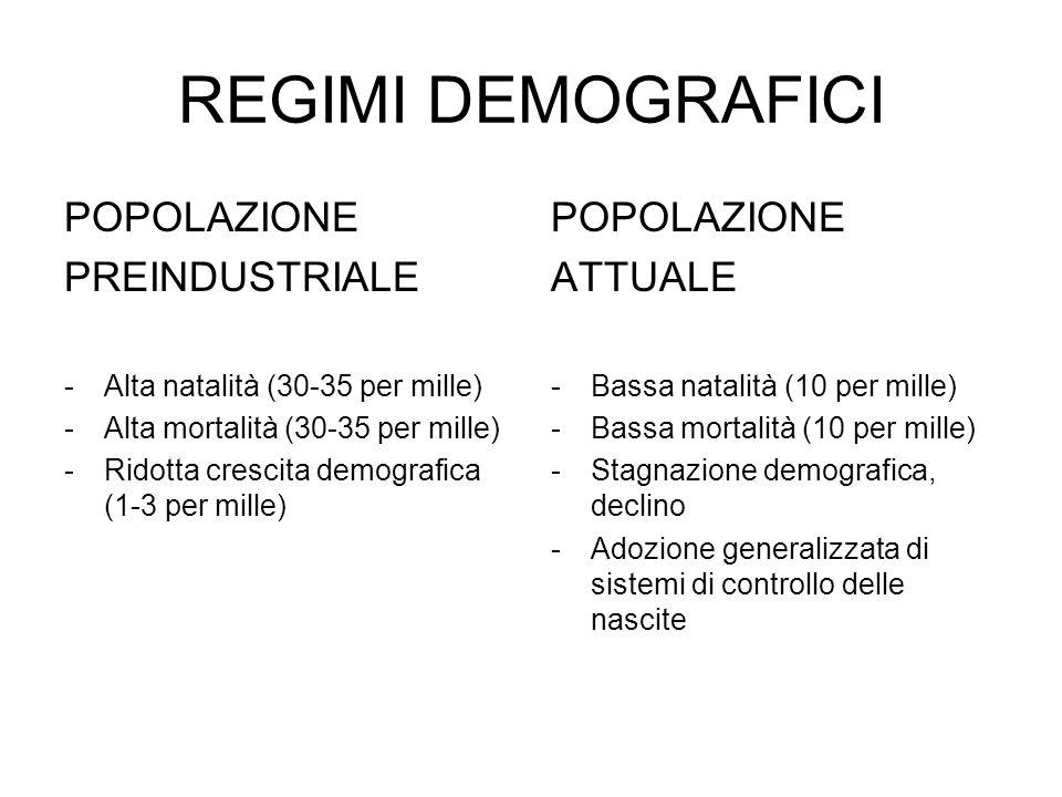 REGIMI DEMOGRAFICI POPOLAZIONE PREINDUSTRIALE -Alta natalità (30-35 per mille) -Alta mortalità (30-35 per mille) -Ridotta crescita demografica (1-3 pe
