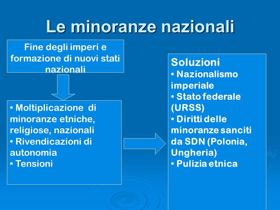 Le minoranze nazionali Fine degli imperi e formazione di nuovi stati nazionali Moltiplicazione di minoranze etniche, religiose, nazionali Rivendicazio
