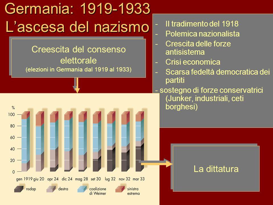 Germania: 1919-1933 Lascesa del nazismo -Il tradimento del 1918 -Polemica nazionalista -Crescita delle forze antisistema -Crisi economica -Scarsa fede