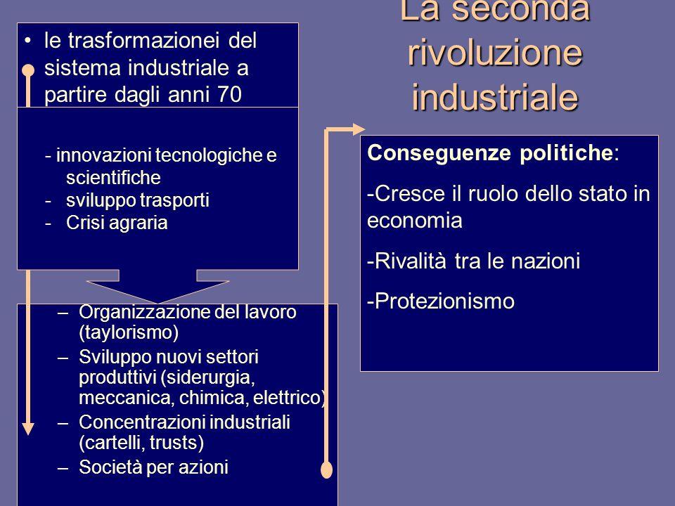 La seconda rivoluzione industriale –Organizzazione del lavoro (taylorismo) –Sviluppo nuovi settori produttivi (siderurgia, meccanica, chimica, elettri