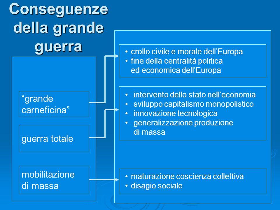 Conseguenze della grande guerra crollo civile e morale dellEuropa fine della centralità politica ed economica dellEuropa intervento dello stato nellec
