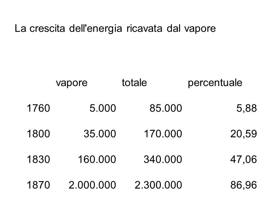 La crescita dell'energia ricavata dal vapore vaporetotalepercentuale 17605.00085.0005,88 180035.000170.00020,59 1830160.000340.00047,06 18702.000.0002
