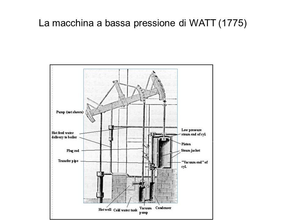 La macchina a bassa pressione di WATT (1775)