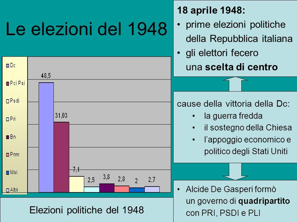 Le elezioni del 1948 18 aprile 1948: prime elezioni politiche della Repubblica italiana gli elettori fecero una scelta di centro Elezioni politiche de
