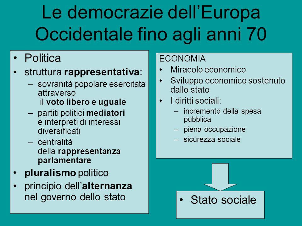 Le democrazie dellEuropa Occidentale fino agli anni 70 Politica struttura rappresentativa: –sovranità popolare esercitata attraverso il voto libero e