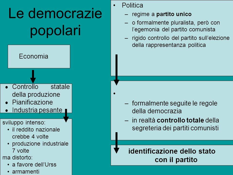 Le democrazie popolari Economia Politica –regime a partito unico –o formalmente pluralista, però con legemonia del partito comunista –rigido controllo