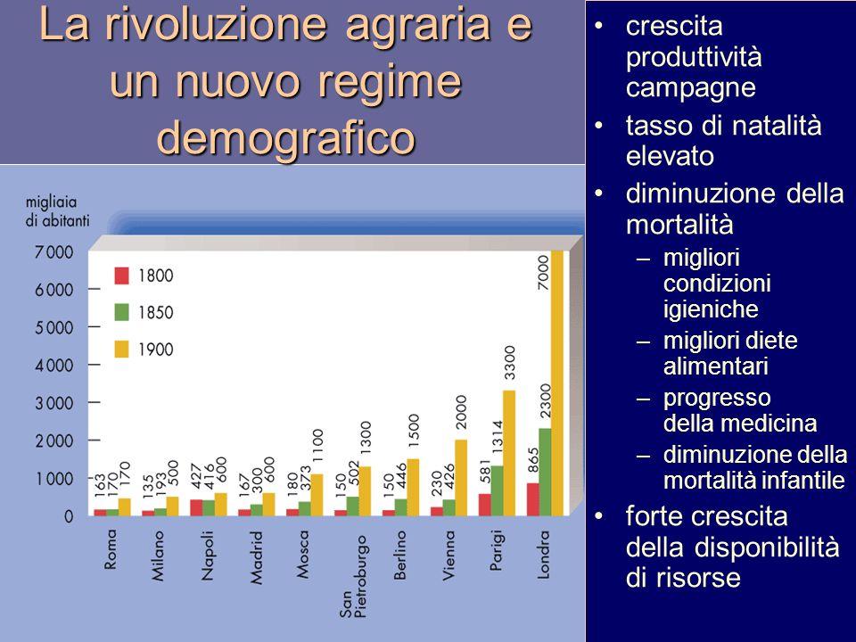 La rivoluzione agraria e un nuovo regime demografico crescita produttività campagne tasso di natalità elevato diminuzione della mortalità –migliori co