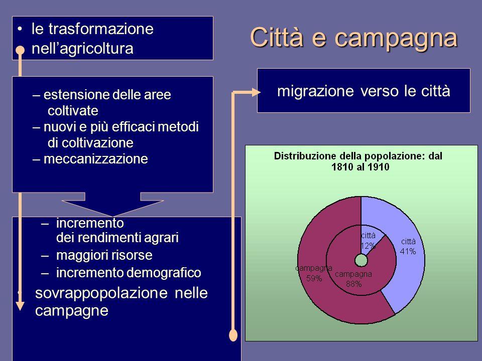 Città e campagna –incremento dei rendimenti agrari –maggiori risorse –incremento demografico sovrappopolazione nelle campagne le trasformazione nellag