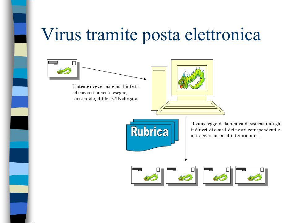 Virus tramite posta elettronica Lutente riceve una e-mail infetta ed inavvertitamente esegue, cliccandolo, il file.EXE allegato Il virus legge dalla rubrica di sistema tutti gli indirizzi di e-mail dei nostri corrispondenti e auto-invia una mail infetta a tutti …
