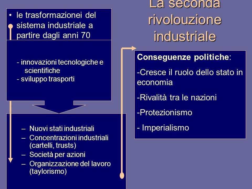 La seconda rivolouzione industriale –Nuovi stati industriali –Concentrazioni industriali (cartelli, trusts) –Società per azioni –Organizzazione del la