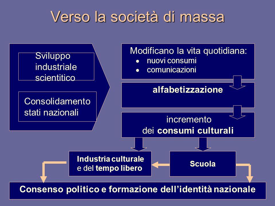 Verso la società di massa Sviluppo industriale scientitico Consolidamento stati nazionali Modificano la vita quotidiana: nuovi consumi comunicazioni a
