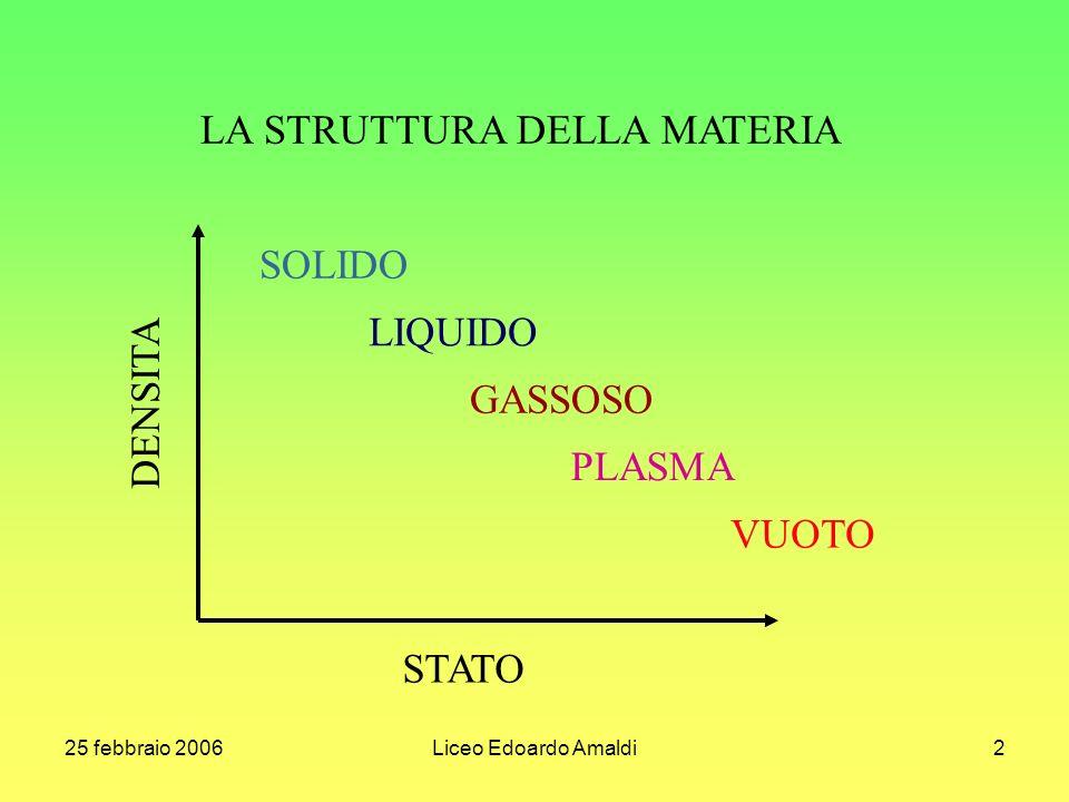 25 febbraio 2006Liceo Edoardo Amaldi2 LA STRUTTURA DELLA MATERIA SOLIDO LIQUIDO GASSOSO PLASMA VUOTO DENSITA STATO