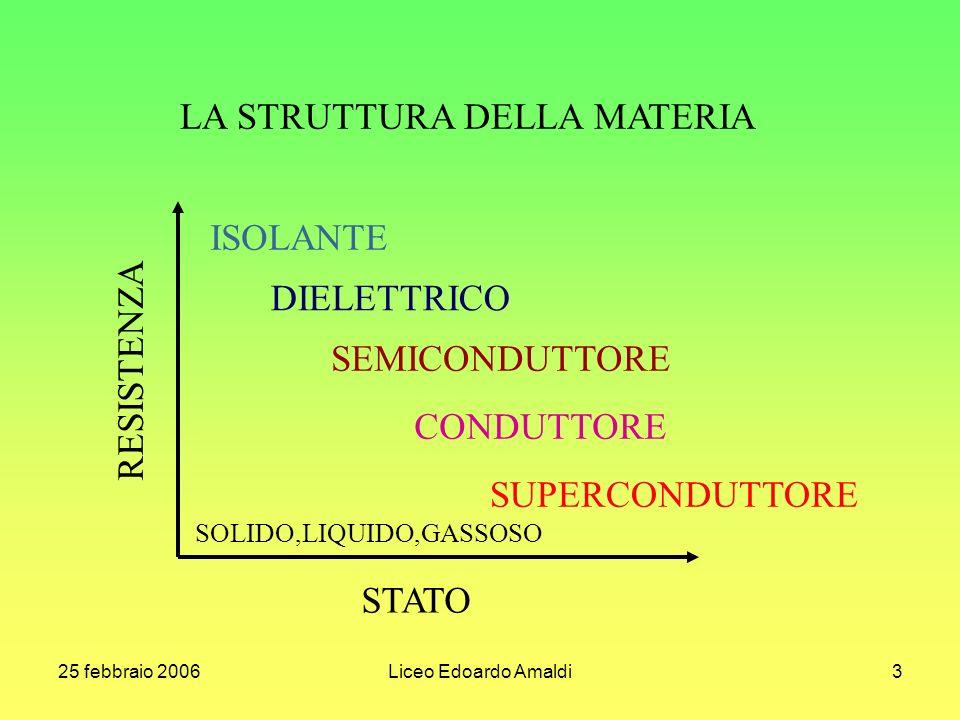 25 febbraio 2006Liceo Edoardo Amaldi3 LA STRUTTURA DELLA MATERIA ISOLANTE DIELETTRICO SEMICONDUTTORE CONDUTTORE SUPERCONDUTTORE RESISTENZA STATO SOLID