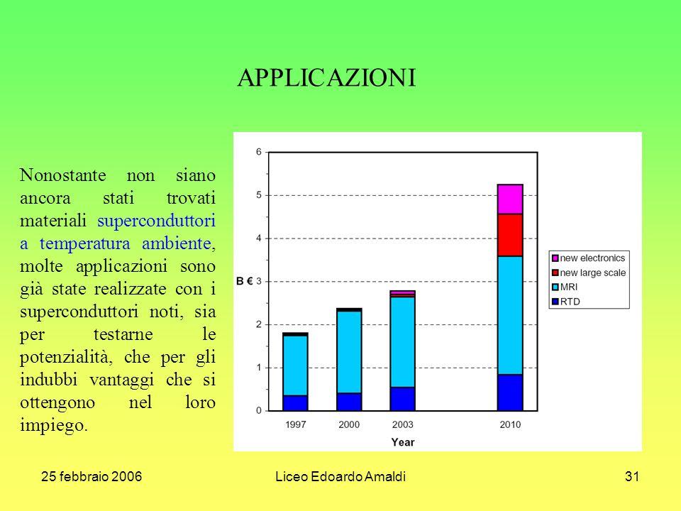 25 febbraio 2006Liceo Edoardo Amaldi31 Nonostante non siano ancora stati trovati materiali superconduttori a temperatura ambiente, molte applicazioni sono già state realizzate con i superconduttori noti, sia per testarne le potenzialità, che per gli indubbi vantaggi che si ottengono nel loro impiego.