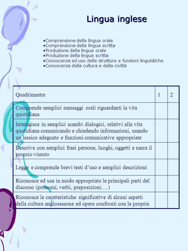 Lingua inglese Comprensione della lingua orale Comprensione della lingua scritta Produzione della lingua orale Produzione della lingua scritta Conosce