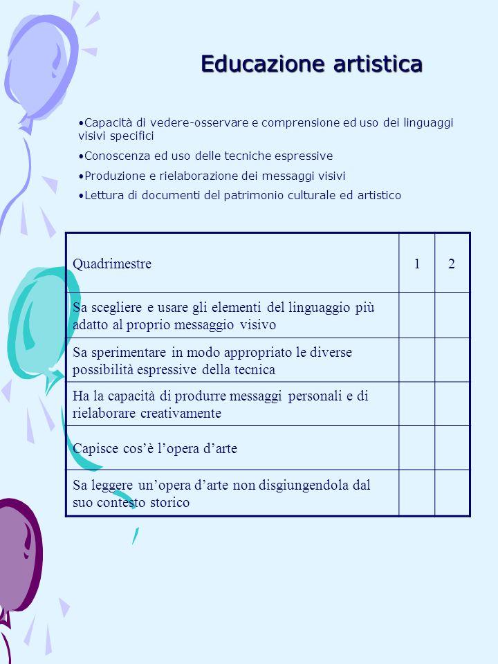 Educazione artistica Capacità di vedere-osservare e comprensione ed uso dei linguaggi visivi specifici Conoscenza ed uso delle tecniche espressive Pro