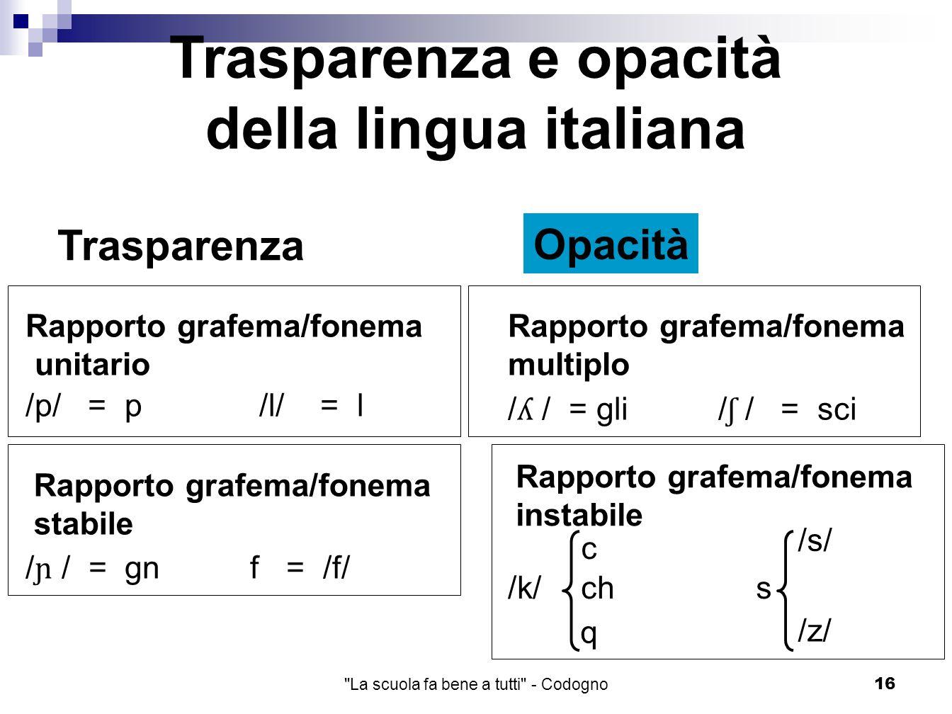 La scuola fa bene a tutti - Codogno16 Trasparenza e opacità della lingua italiana Trasparenza Opacità Rapporto grafema/fonema unitario Rapporto grafema/fonema multiplo /p/ = p /l/ = l / ʎ / = gli / ʃ / = sci Rapporto grafema/fonema stabile Rapporto grafema/fonema instabile / ɲ / = gn f = /f/ /k/s /s/ /z/ c q ch