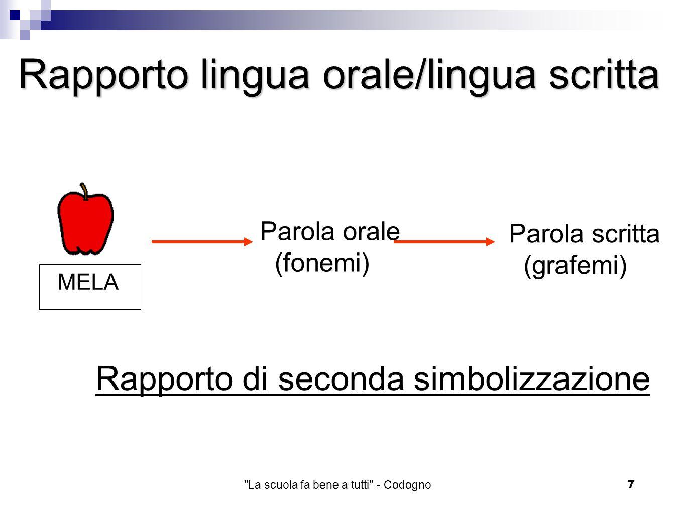 La scuola fa bene a tutti - Codogno7 Rapporto di seconda simbolizzazione Parola orale (fonemi) Parola scritta (grafemi) MELA Rapporto lingua orale/lingua scritta