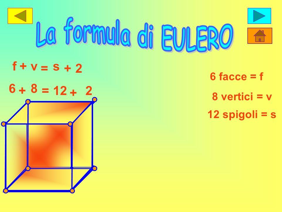 6 facce = f f+ 8 vertici = v v = 12 spigoli = s s +2 6 + 8 =12 + 2