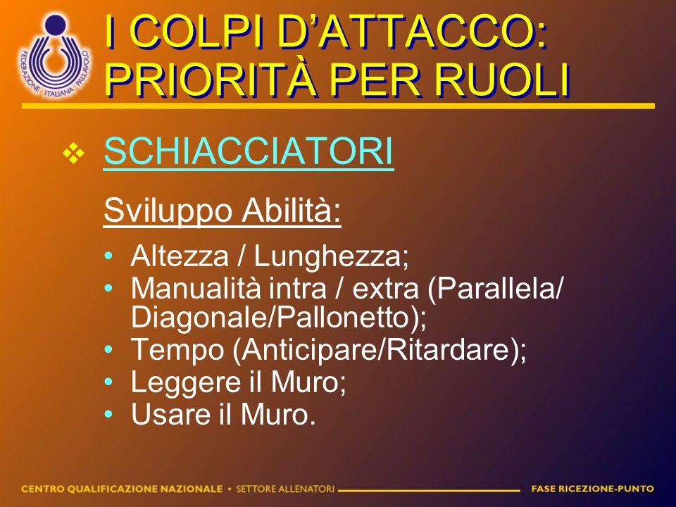 I COLPI DATTACCO: PRIORITÀ PER RUOLI SCHIACCIATORI Sviluppo Abilità: Altezza / Lunghezza; Manualità intra / extra (Parallela/ Diagonale/Pallonetto); T