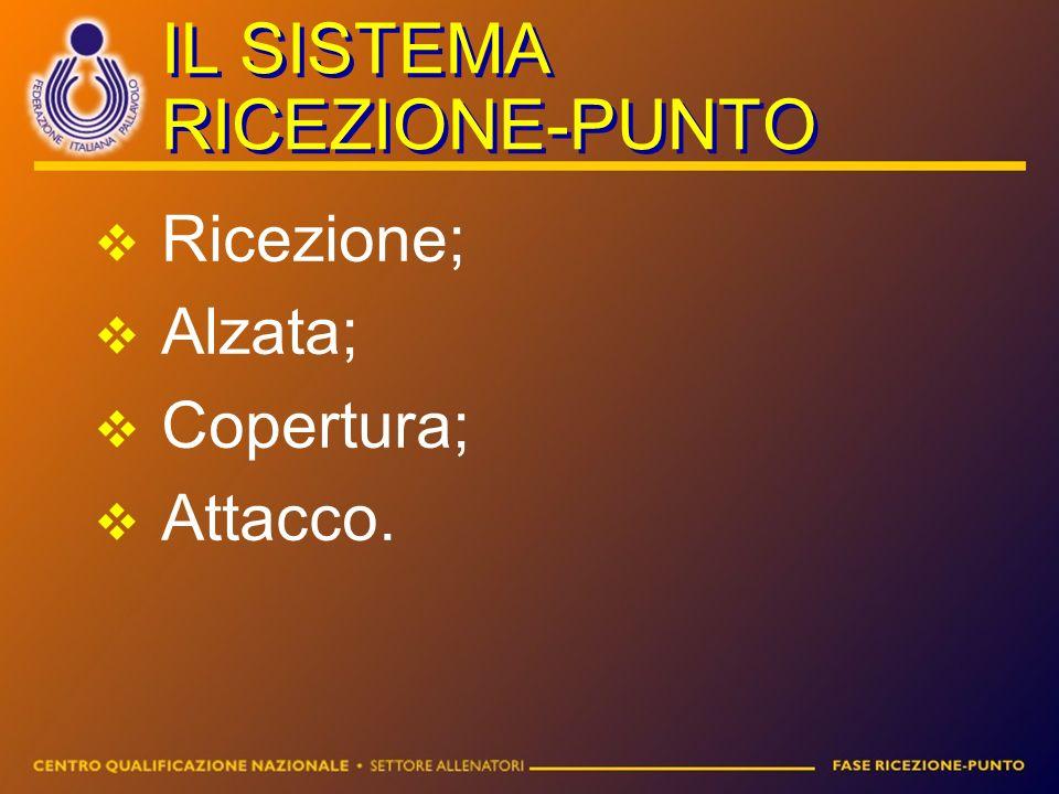 IL SISTEMA RICEZIONE-PUNTO Ricezione; Alzata; Copertura; Attacco.