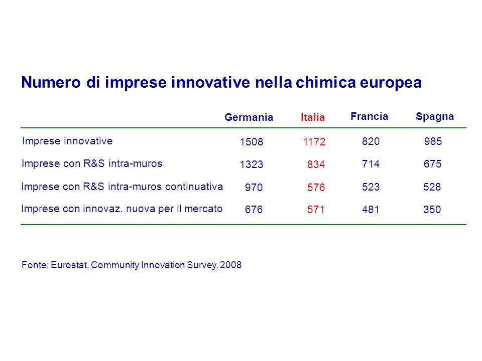 Numero di imprese innovative nella chimica europea ItaliaGermania Imprese con R&S intra-muros 834 Imprese con R&S intra-muros continuativa 576 1323 970 Imprese innovative 11721508 Francia 714 523 820 Spagna 675 528 985 Imprese con innovaz.
