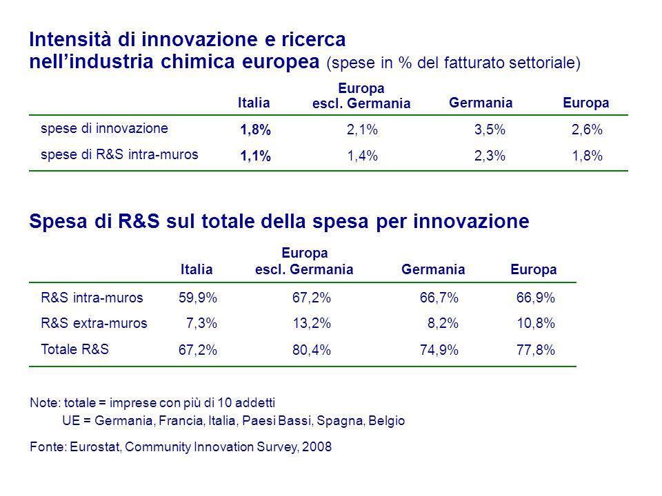 Spesa di R&S sul totale della spesa per innovazione R&S intra-muros Totale R&S 59,9% 67,2% 66,9% 77,8% 7,3%10,8%R&S extra-muros ItaliaEuropa Europa escl.