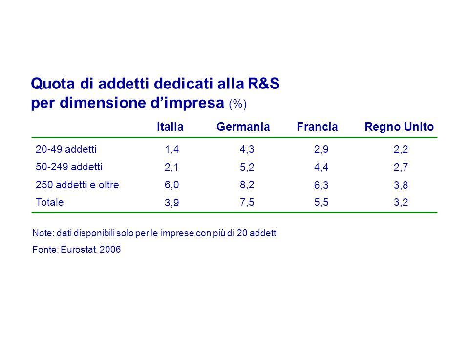 Note: dati disponibili solo per le imprese con più di 20 addetti Italia 20-49 addetti1,4 50-249 addetti 2,1 Germania 4,3 5,2 Quota di addetti dedicati alla R&S per dimensione dimpresa (%) 250 addetti e oltre 6,0 8,2 Totale 3,9 7,5 Fonte: Eurostat, 2006 Francia 2,9 4,4 6,3 5,5 Regno Unito 2,2 2,7 3,8 3,2