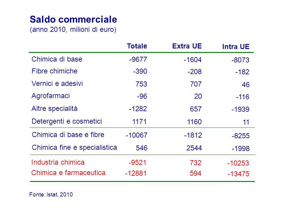 Saldi settoriali nel periodo 1996-2010 (milioni di euro) detergenti e cosmetici vernici, adesivi e inchiostri Fonte: elaborazioni su Istat, 2010