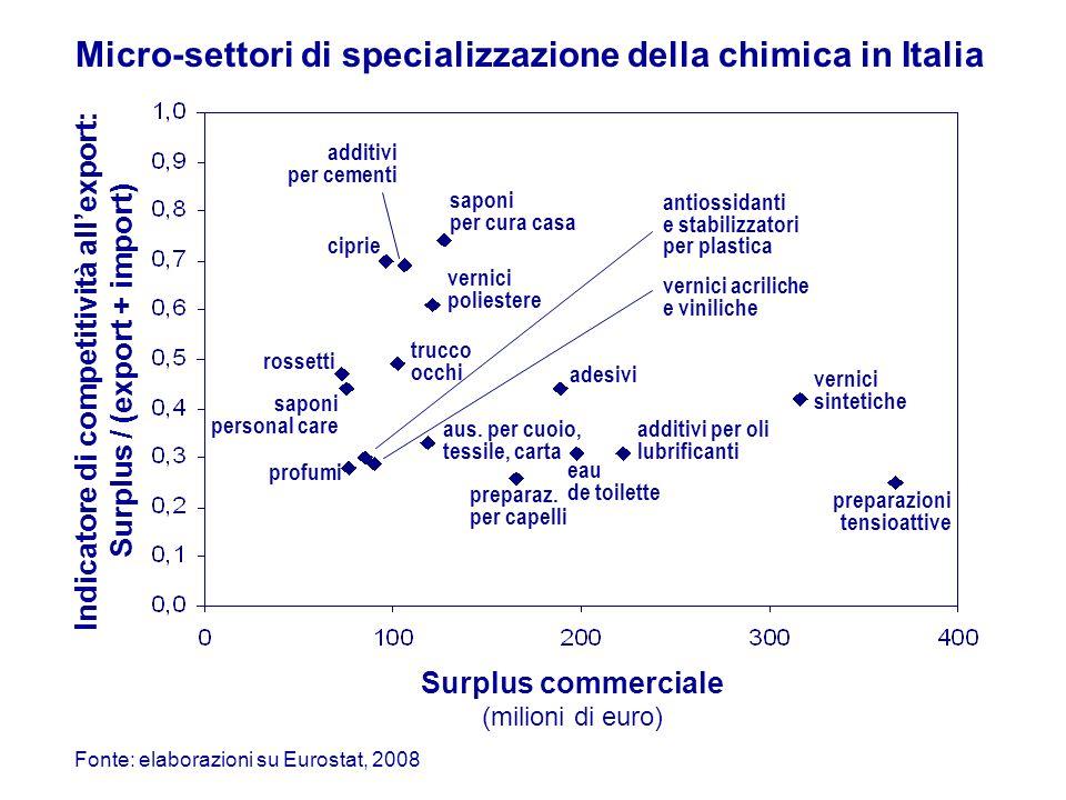 Micro-settori di specializzazione della chimica in Italia Surplus commerciale (milioni di euro) Indicatore di competitività allexport: Surplus / (export + import) preparazioni tensioattive vernici sintetiche additivi per oli lubrificanti eau de toilette adesivi preparaz.