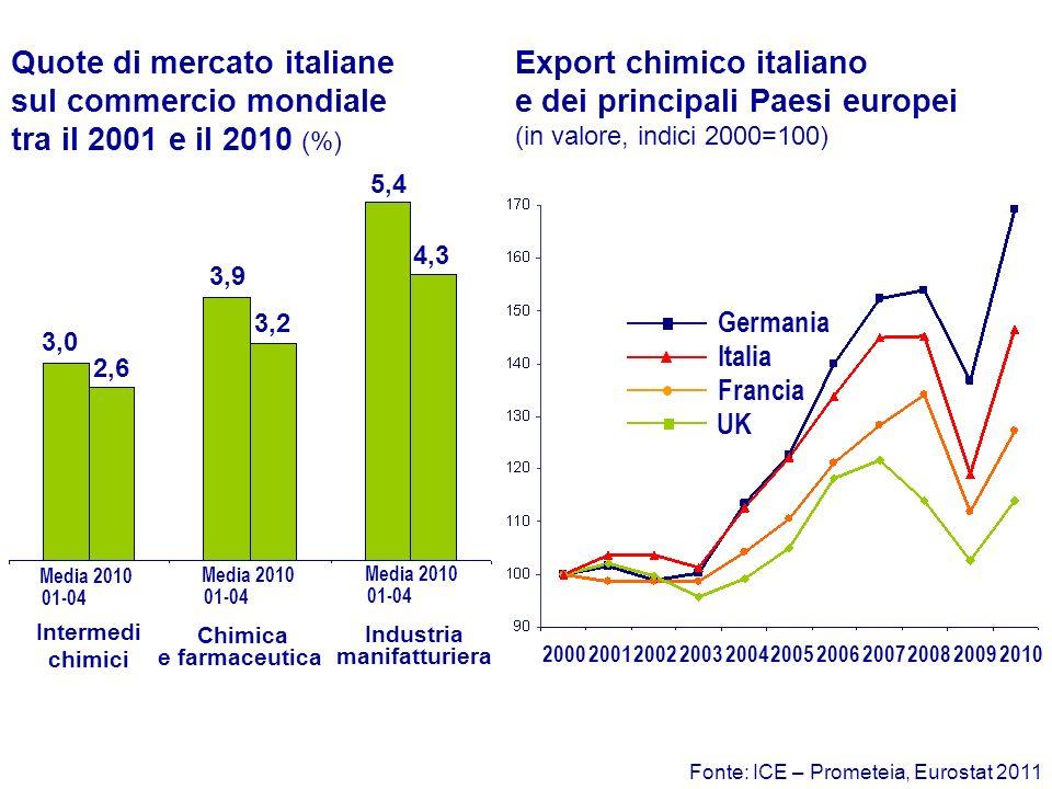 Fonte: ICE – Prometeia, Eurostat 2011 Quote di mercato italiane sul commercio mondiale tra il 2001 e il 2010 (%) Export chimico italiano e dei principali Paesi europei (in valore, indici 2000=100) 2002200320042005200620072008 Germania Italia Francia UK 2000200120092010 3,0 2,6 3,9 3,2 5,4 4,3 Intermedi chimici Chimica e farmaceutica Industria manifatturiera Media 01-04 2010 Media 01-04 2010 Media 01-04 2010