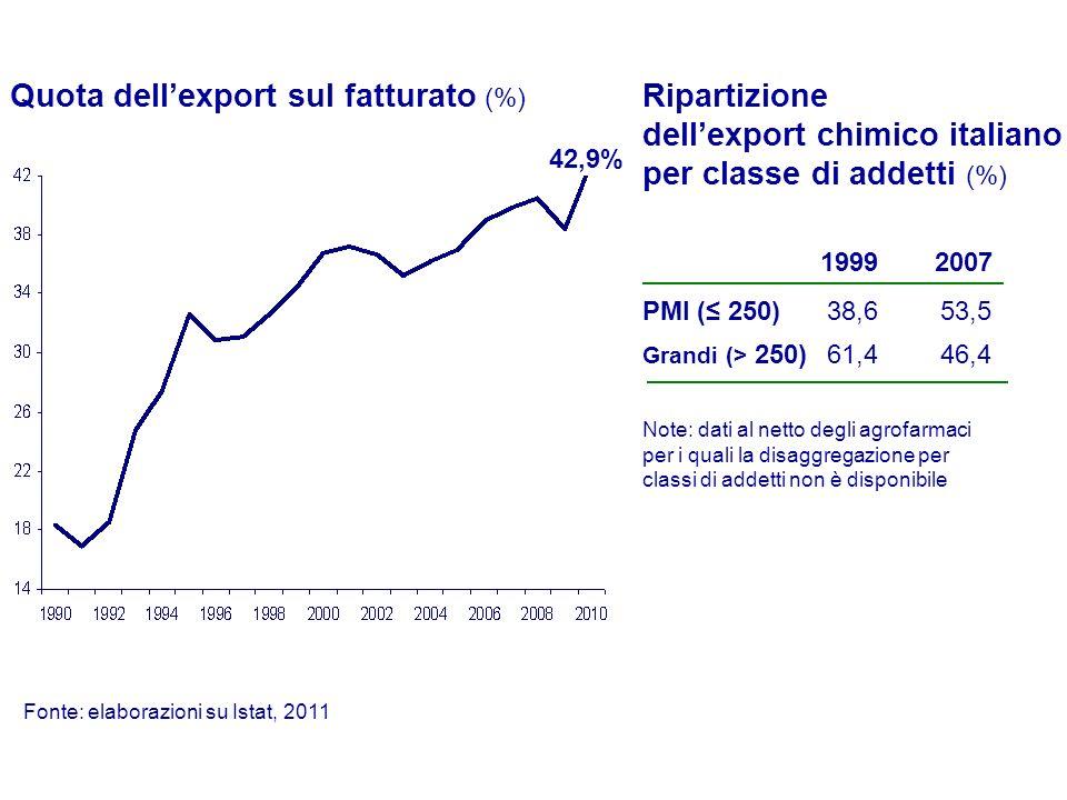 Quota dellexport sul fatturato (%) Note: dati al netto degli agrofarmaci per i quali la disaggregazione per classi di addetti non è disponibile Fonte: elaborazioni su Istat, 2011 42,9% PMI ( 250) Grandi (> 250) 1999 38,6 61,4 2007 53,5 46,4 Ripartizione dellexport chimico italiano per classe di addetti (%)