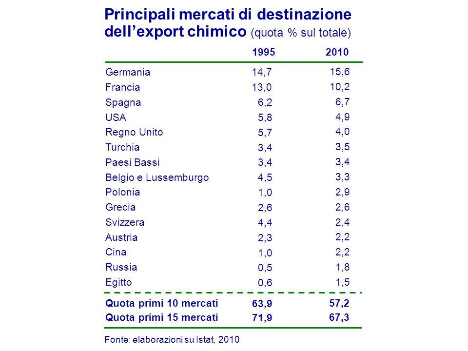 15,6 10,2 2010 Germania Francia Principali mercati di destinazione dellexport chimico (quota % sul totale) Fonte: elaborazioni su Istat, 2010 1995 14,7 13,0 6,7 4,9 Spagna USA 6,2 5,8 4,0 Regno Unito 5,7 3,3 3,5 Belgio e Lussemburgo Turchia 4,5 3,4 2,6 Paesi Bassi Grecia 3,4 2,6 2,9 Polonia 1,0 2,4 2,2 Svizzera Cina 4,4 1,0 2,2 1,8 Austria Russia 2,3 0,5 1,5Egitto 0,6 57,2Quota primi 10 mercati 63,9 67,3Quota primi 15 mercati 71,9