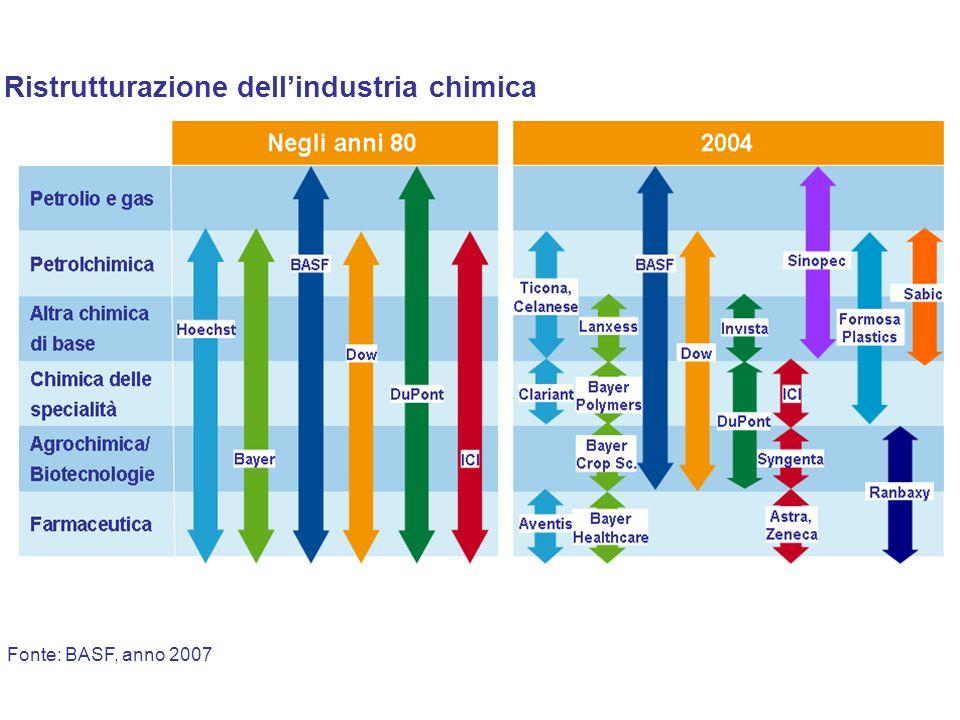 Fonte: BASF, anno 2007 Ristrutturazione dellindustria chimica