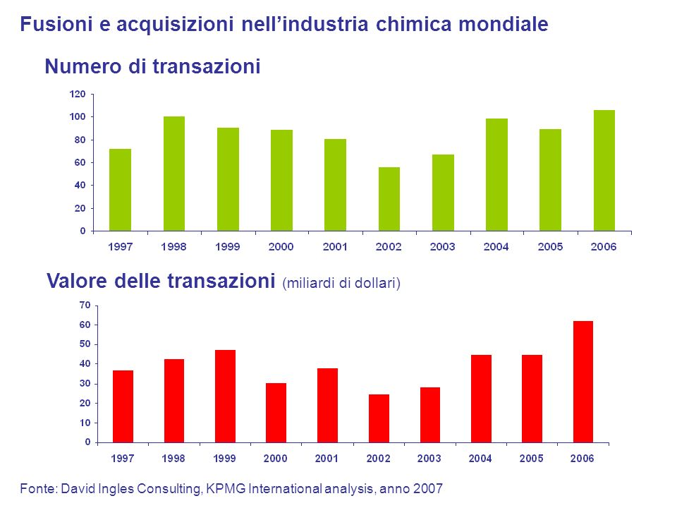 Fusioni e acquisizioni nellindustria chimica mondiale Valore delle transazioni (miliardi di dollari) Numero di transazioni Fonte: David Ingles Consulting, KPMG International analysis, anno 2007