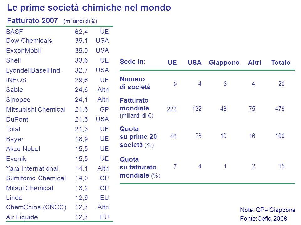 Fatturato 2007 (miliardi di ) Fonte:Cefic, 2008 BASF62,4 Dow Chemicals Shell LyondellBasell Ind. ExxonMobil Sinopec INEOS Sabic 21,6Mitsubishi Chemica