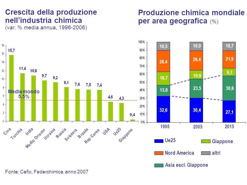 Produzione chimica mondiale per area geografica (%) 1995 2005 2015 altriNord America Giappone Asia escl. Giappone Ue25 10,5 26,4 16,7 32,6 13,8 10,9 2