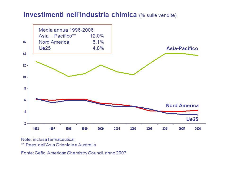 Media annua 1996-2006 Asia – Pacifico** 12,0% Nord America 5,1% Ue25 4,8% Note. inclusa farmaceutica; ** Paesi dellAsia Orientale e Australia Investim